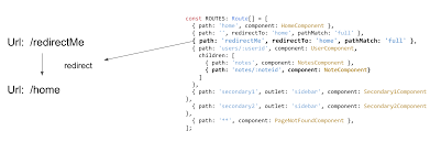Url Encoding Chart The Three Pillars Of The Angular Router Router States And