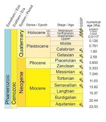 Era And Period Chart Meghalayan How A North East Cave Rock Formation Now