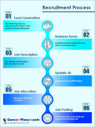 Job Search Process Flow Chart Recruitment Process Career Placements