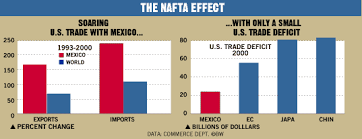 Chart The Nafta Effect Bloomberg