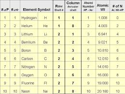 NEW FIRST 20 ELEMENTS OF THE PERIODIC TABLE WITH MASS NUMBER ...