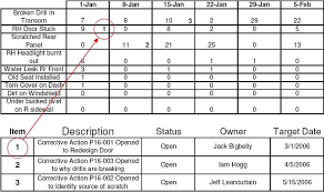 How To Create A Paynter Chart In Excel Lean Metrics