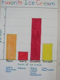 Preschool Charts And Graphs Five Graphing Tips You Can Use With Preschoolers Teach
