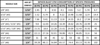 Dust Collector Cfm Chart Abrasive Blasting Terminology Raptor Blasting Systems Llc