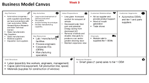 business model business model canvas automotive