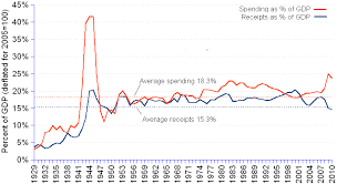 Us Federal Spending As A Share Of Gdp