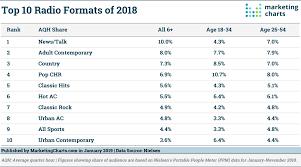 Last Fm Genre Pie Chart The Most Popular Radio Formats Of 2018 Marketing Charts