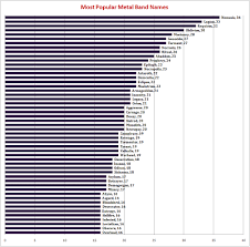 Chart Of The Most Widely Used Metal Band Names Results Aren