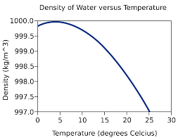 density of water as a function of temperature