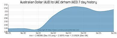 700 Aud To Aed Convert 700 Australian Dollar To Uae Dirham