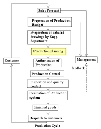 Mass Production Flow Chart Production Planning Wikipedia
