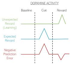 Dopamine Smartphones You A Battle For Your Time