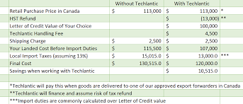 Letter of credit calculation