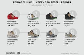 Yeezy Resell Prices Chart World Kickz