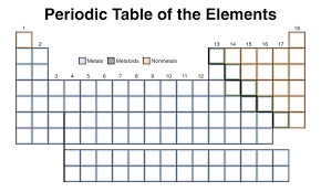 Blank Periodic Table Color Periodic Table Of The