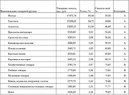 Совершенствование управления товарными запасами на логистической  Окончание таблицы 5