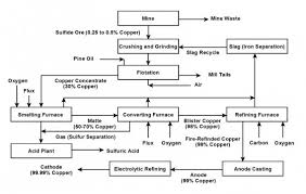 Copper Refining Flow Chart Copper Refining Process Flow Chart Copper Mining And