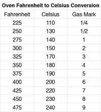 Gas Oven Conversion Chart Sample Temperature Conversion