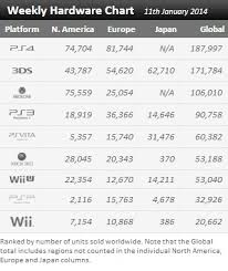 Weekly Hardware Charts Wii U Falls Behind Vita 360 As