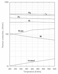 Thermal Conductivity Of Pure Metals And Metallic Alloys 1