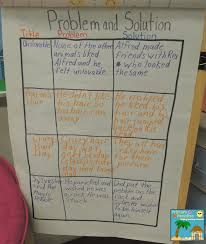 Whats Your Problem Teaching Problem And Solution