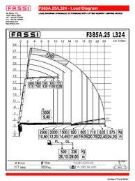 Fassi Specifications Cranemarket