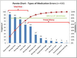 How To Explain Pareto Chart Pareto Chart Lean Manufacturing And Six Sigma Definitions
