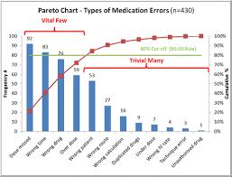 Lean Pareto Chart Pareto Chart Lean Manufacturing And Six Sigma Definitions