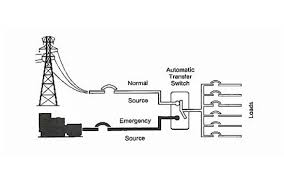 Generator Usage Chart How A Control System Works Within An Automatic Transfer