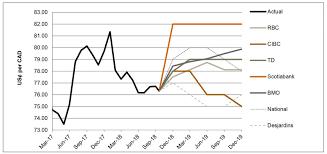 Survey Of Bank Forecasts October Richter
