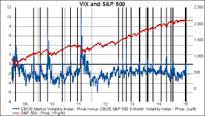 S P 500 And The Vix Backwardation Chart
