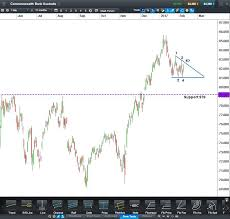 Cba Profit And Chart Outlook Cmc Markets