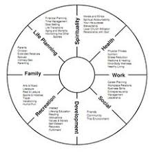 ways to balance your professional and private selves levo welcome to the life balance wheel exercise this little exercise can help you to identify
