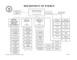 File Doe Org Chart Jpg Wikimedia Commons