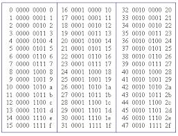Hexadecimal Base 16 Chart Book 1 Electronic Book Series