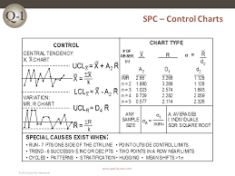 Spc Statistical Process Control Quality One