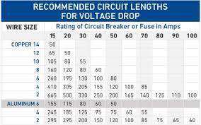 43 Rigorous Car Wire Size Chart