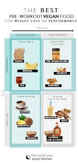 But if its going to be a high intensity workout i always eat oatmeal fruit and coffee before because oatmeal has everything for athletic performance. The Best Vegan Pre Workout Foods The Conscious Plant Kitchen