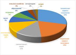 Национальный научный портал Республики Казахстан Новости науки  Казахстан на основании решения диссертационных советов по защите диссертаций на присуждение степени доктора философии phd доктора по профилю