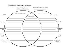 Jamestown And Plymouth Comparison Chart Comparison Contrast Jamestown Vs Plymouth Venn Diagram