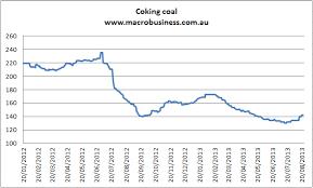 Metallurgical Coal Price Chart Sek Usd Chart
