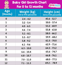 Baby Age Height Weight Chart Indian Baby Height Weight Chart According To Age First 12