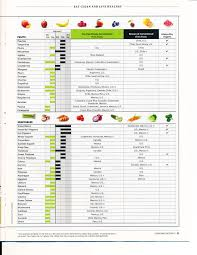 Food Safety Chart