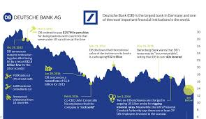 Chart The Epic Collapse Of Deutsche Bank