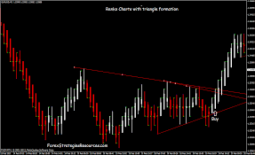 Renko Charts With Triangle Formation Forex Strategies