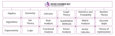 math assignment help solution for mathematics assignment writing mathematics assignment help