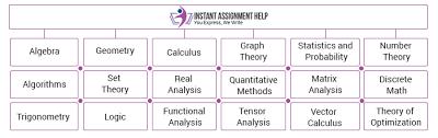 math assignment help solution for mathematics assignment writing mathematics assignment help