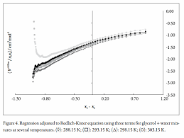 the variation coefficients are greater than 0 99 which indicate that the obtained regular polynomials regressions describe adequately the excess volumes