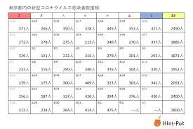 本日 東京 コロナ 感染 者 数