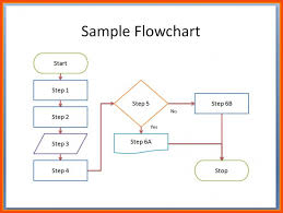 Sample Process Flow Chart In Word 020 Cross Functional Flow Chart How To Make Flowchart Inel